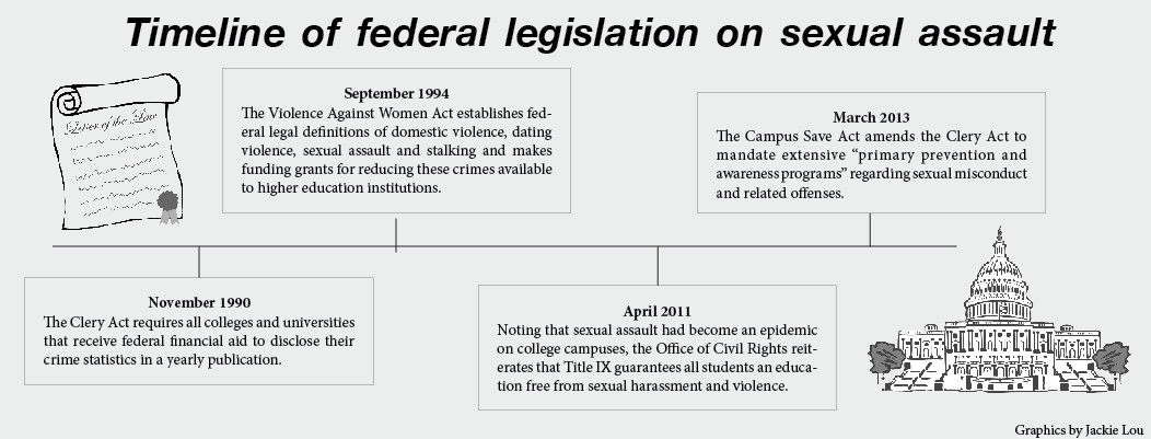 Sexual assault education is a step forward